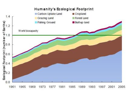 humanitys ecological footprint